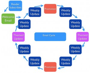 email-cycle