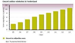 omzet-online-winkelen-in-nederland-tot-2013